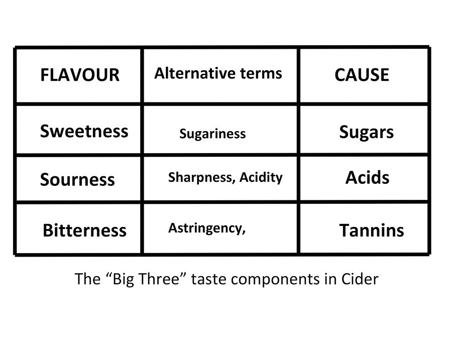 Big Three Taste Factors in Cider