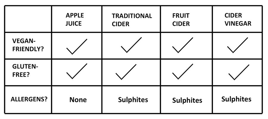 Table of Vale Cider products showing suitability for vegan and gluten-free diets