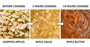 pictures of chopped apple, apple sauce and apple butter during cooking